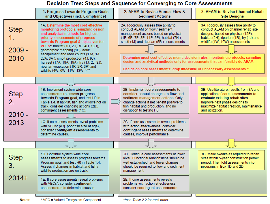 Example of a decision tree from the TRRP IAP that helped restoration managers to decide when to move to new phases of restoration.