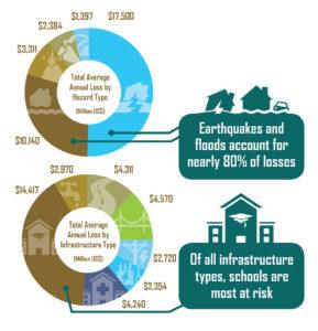 Multi Hazard Risk Chart